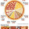 Pizza Pi chart